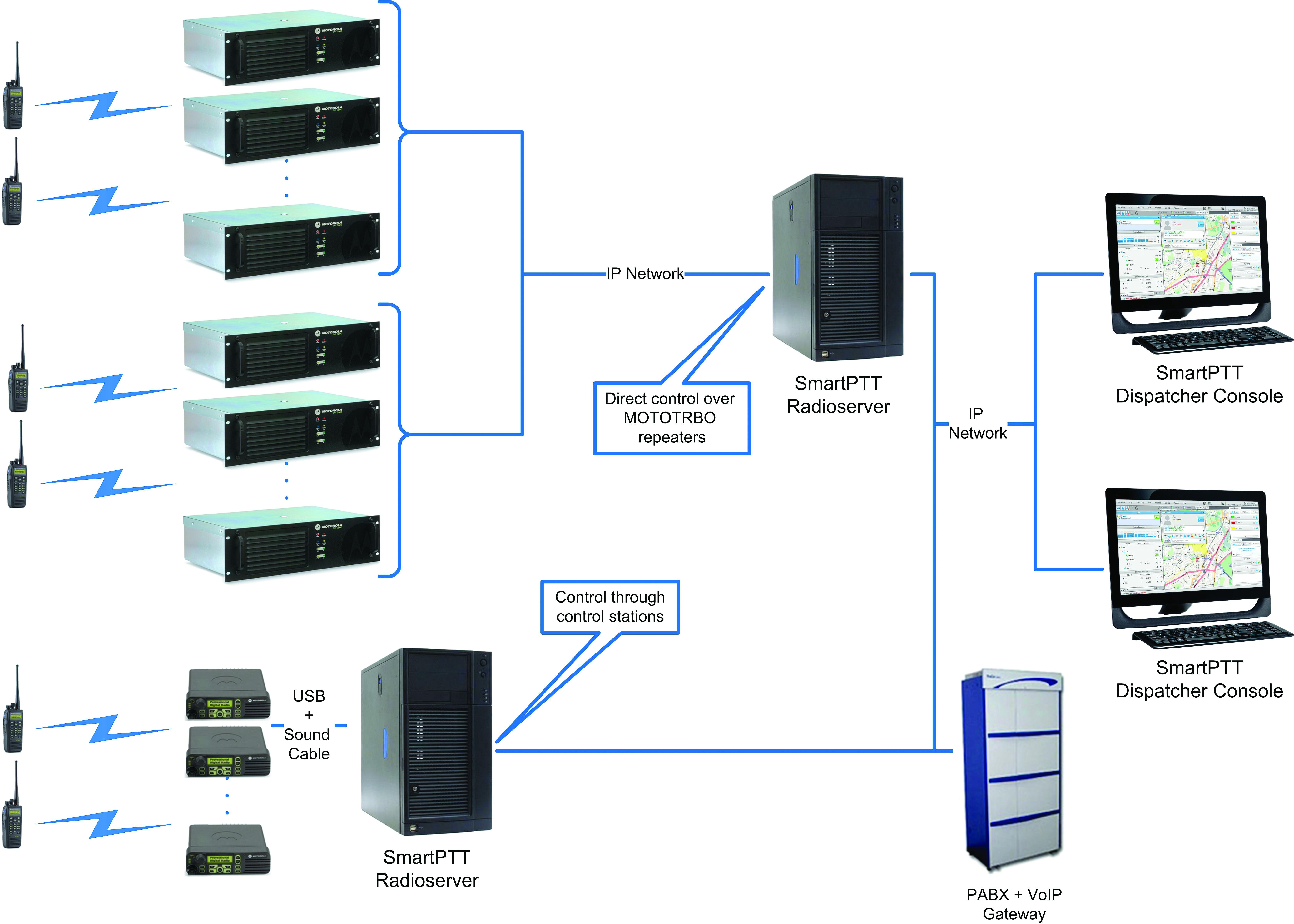 SmartPTT Enterprise Eng