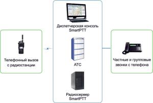 pic_MOTOTRBO_telephone_interconnect