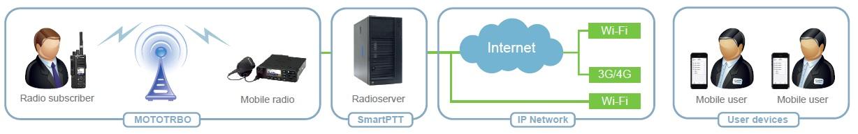 SmartPTT_Mobile_Configuration_1
