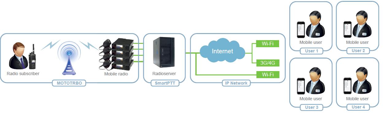 SmartPTT_Mobile_Configuration_3