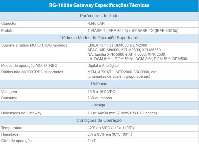 RG-1000e Gateway Especificações Técnicas