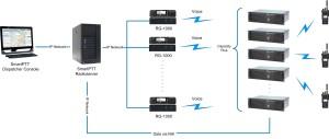 SmartPTT RG-1000 in MOTOTRBO radio systems