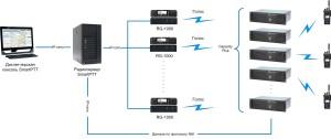 Применение SmartPTT RG-1000 для организации диспетчерской связи в транкинговых системах MOTOTRBO с использованием котрольных станций.