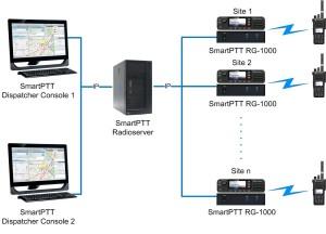 With SmartPTT RG-1000