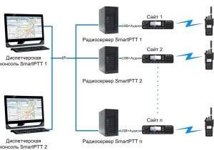 Без SmartPTT RG-1000