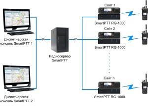 С использованием SmartPTT RG-1000