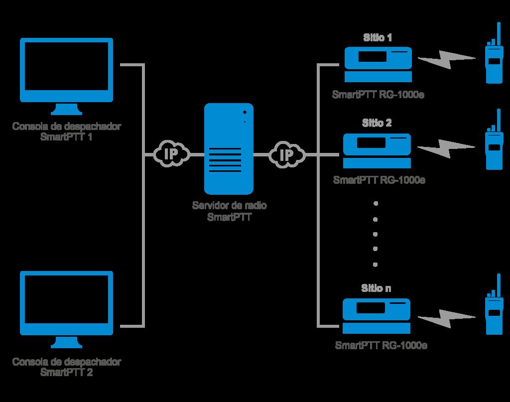 Utilizando RG-1000e de SmartPTT