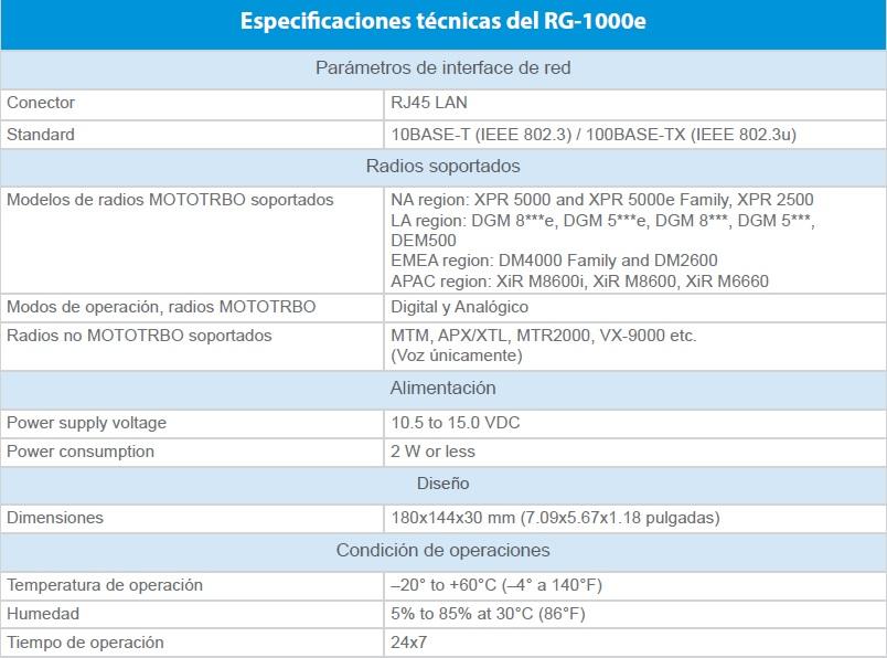 Especificaciones técnicas del RG-1000e
