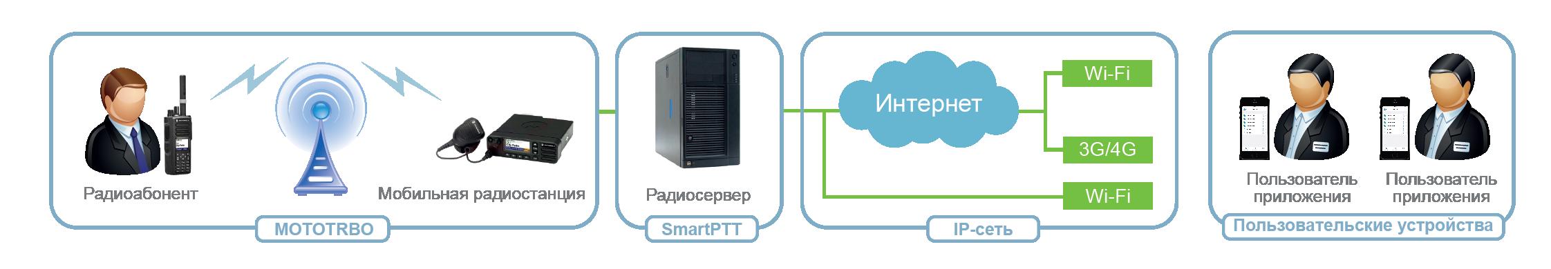 SmartPTT Mobile 1 configuration