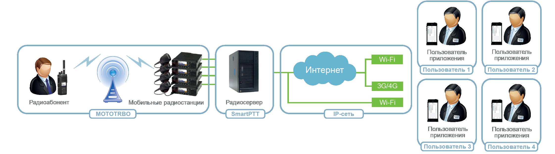 SmartPTT Mobile 2 configuration