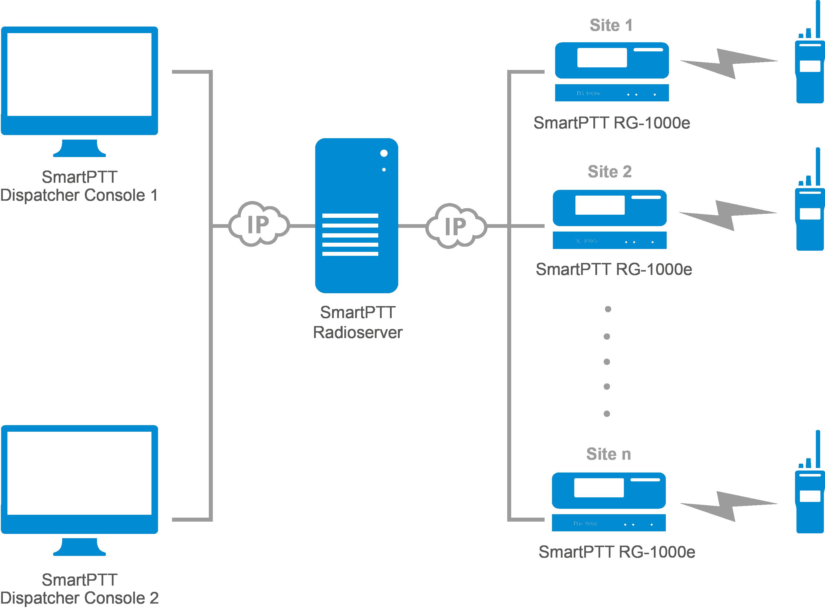 SmartPTT RG-1000e in MOTOTRBO radio systems
