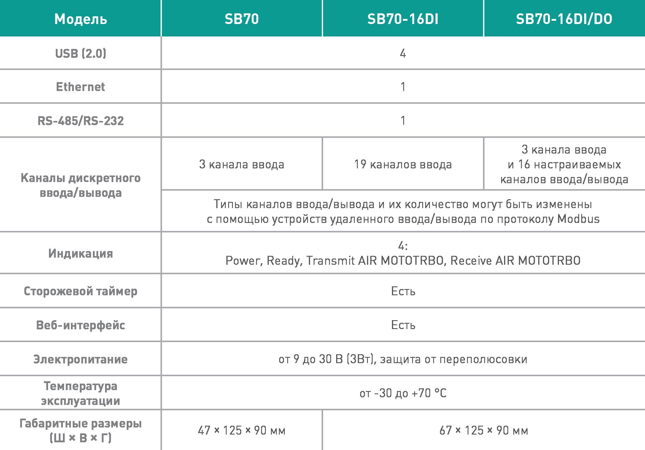 Технические характеристики AdapTel