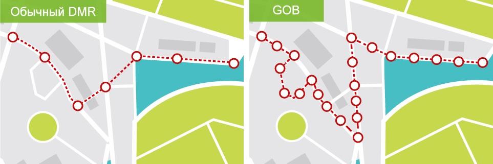 GPS Batching