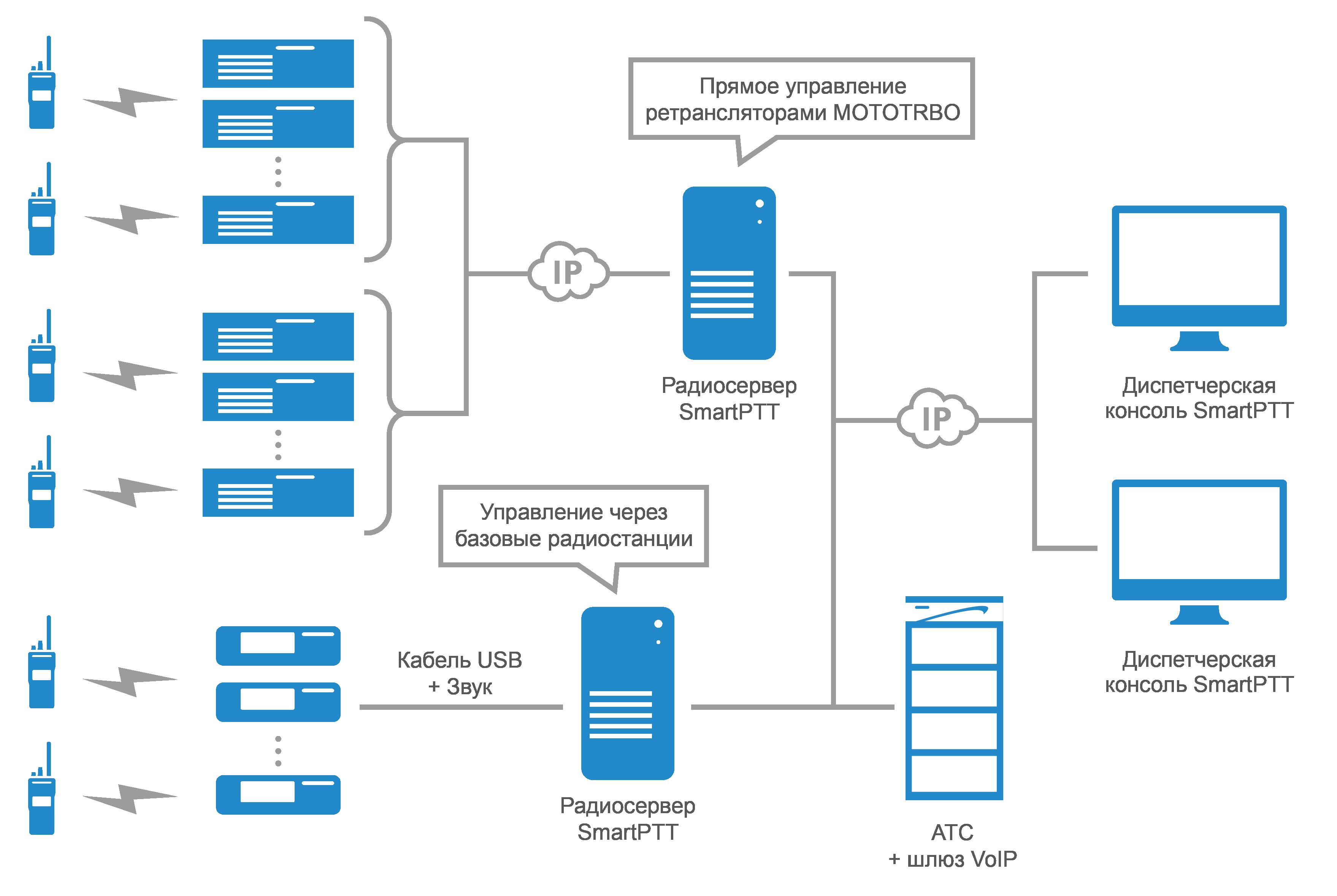 Схема SmartPTT Enterprise