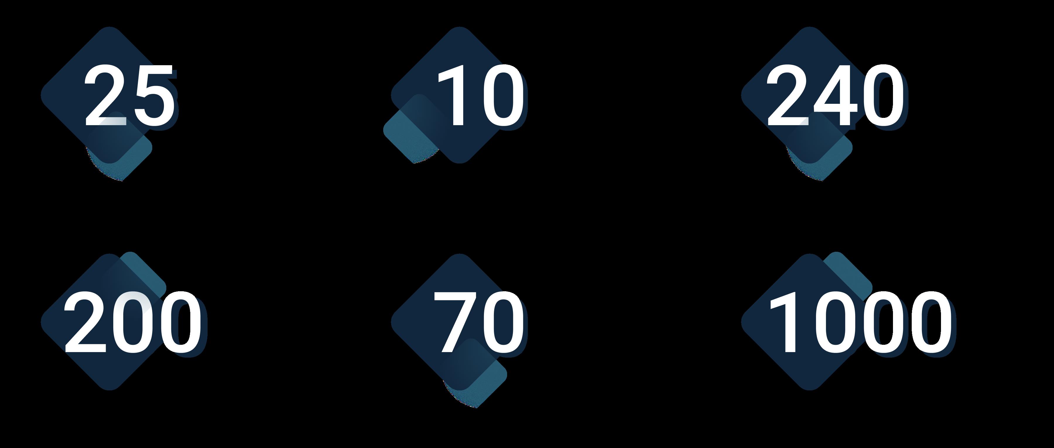 Elcomplus in numbers