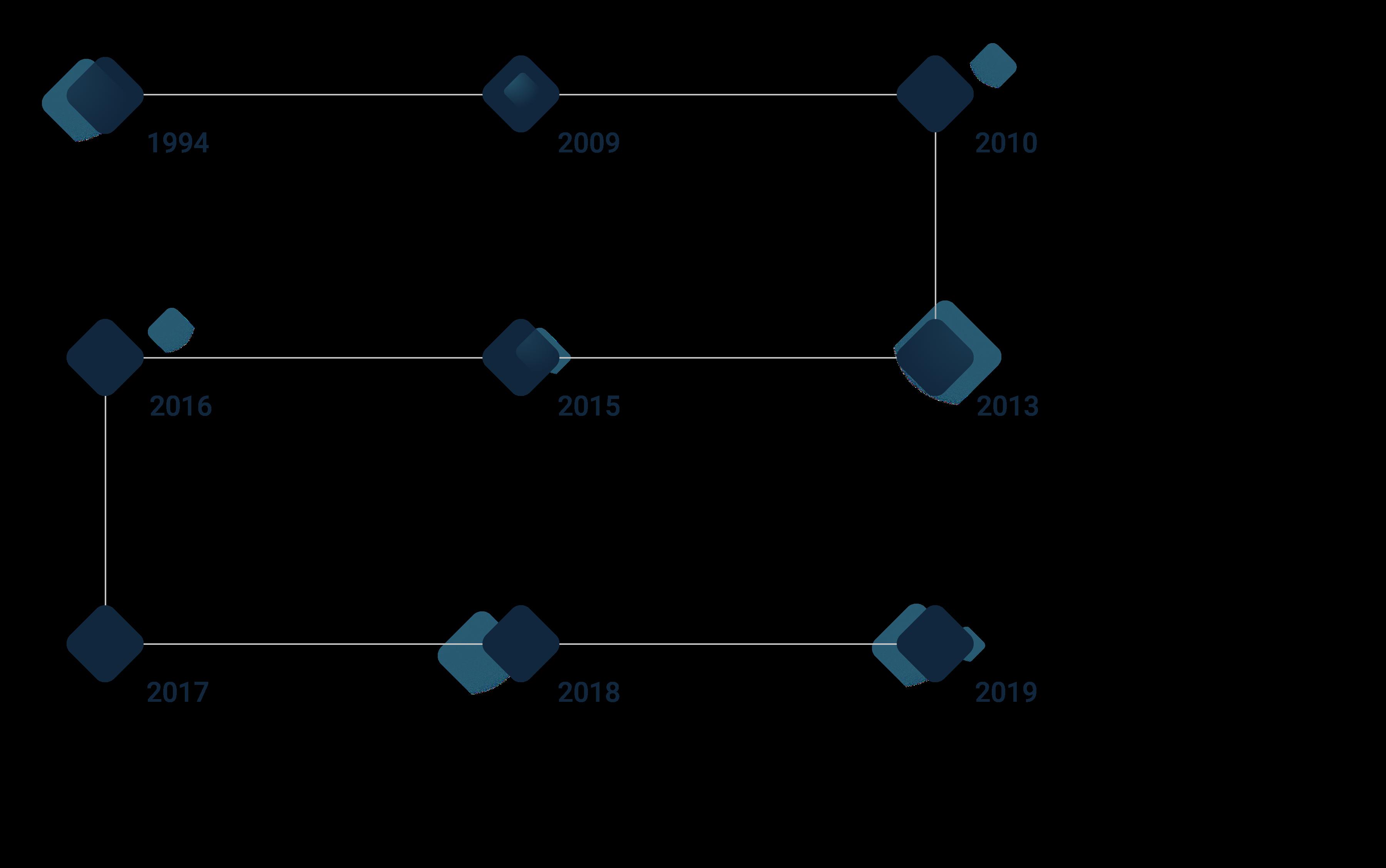 Elcomplus's History